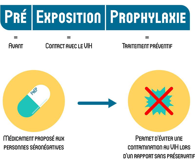 PrEP_explication